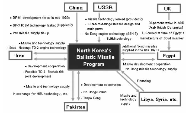 North Korea Ballistic Missile Program